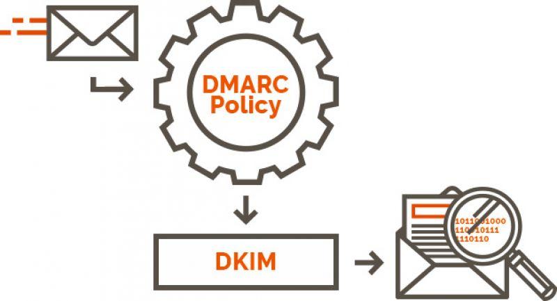 Какво е DKIM? - pt1
